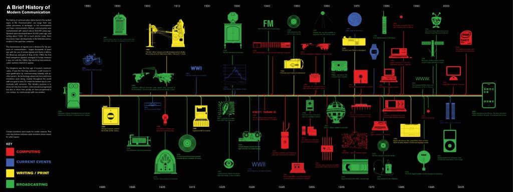 historiadelacomunicacionmoderna