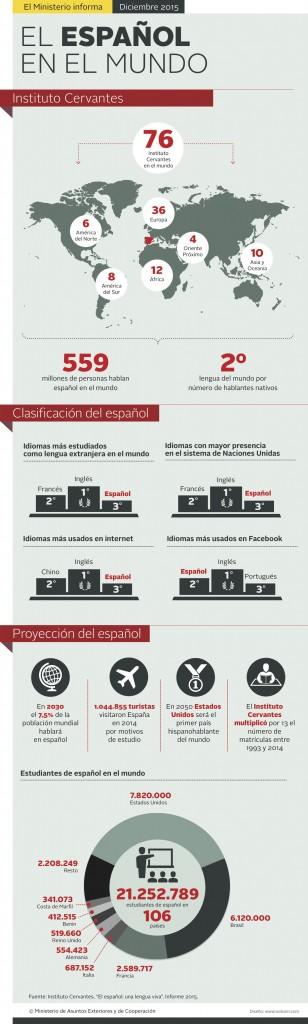 espanol-en-el-mundo-infografia