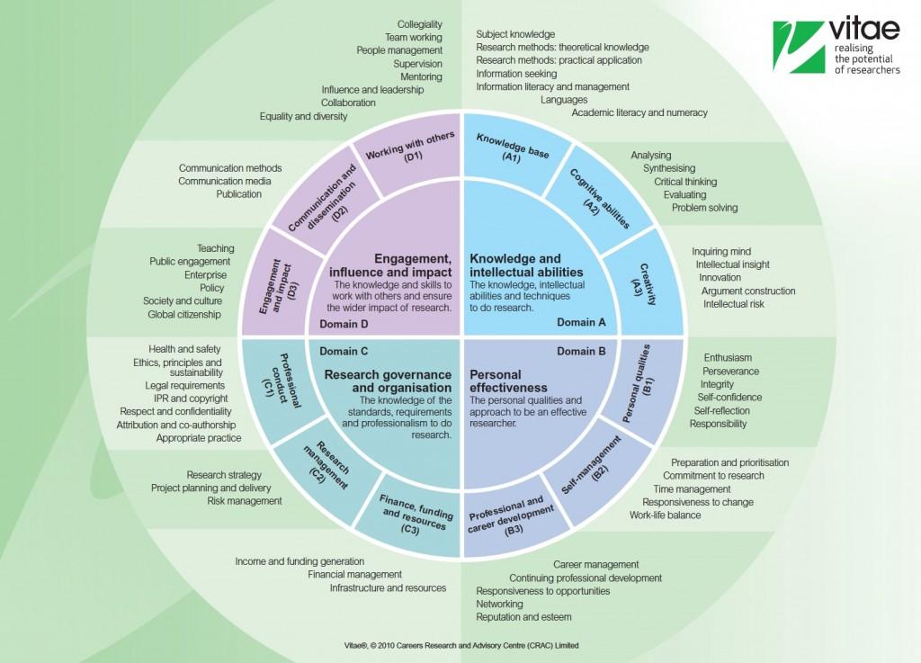 vitae-framework
